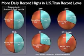 Record highs and lows in temperature in past decades.