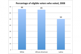 In the last presidential election, Latinos voted at lower rates than African-Americans or whites. Data source: Pew Hispanic Center. 