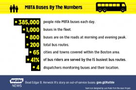 MBTA buses by the numbers.