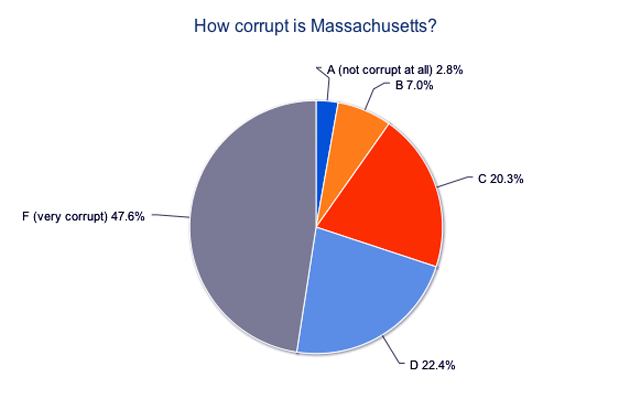 A corruption report card of Massachusetts based on viewers' opinions as of March 26, 2012.
