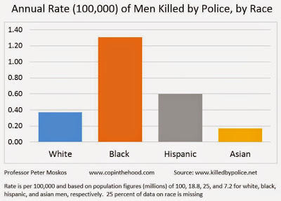 Chart by Peter Moskos, a former Baltimore City Police Officer, is an associate professor in the Department of Law, Police Science, and Criminal Justice Administration at John Jay College of Criminal Justice.