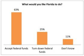 A poll by the American Cancer Society Cancer Action Network shows Floridians want the state to accept federal funds to expand Medicaid.