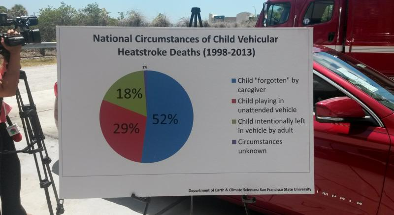 A poster at a hot car demonstration shows the circumstances of vehicular heatstroke death in children.