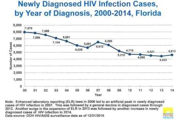 The Florida Department of Health has revised the number of new HIV cases downward.