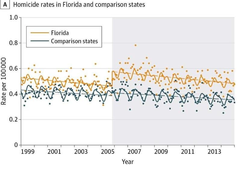 A study of Florida's stand your ground law finds that the state had significant increases in firearm homicides.