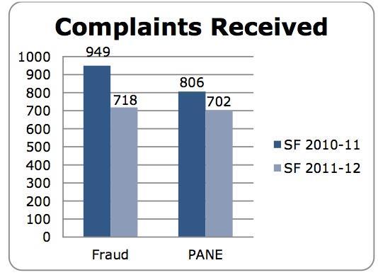 jobs in fraud