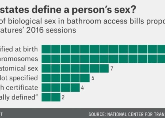 In Texas The Transgender Bathroom Issue Is A Political Winner Hppr