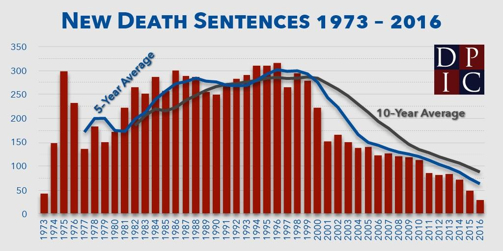 Death Sentences Drop to 40-Year Low, Report Finds