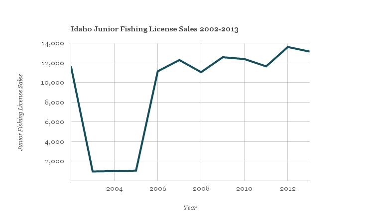 Idaho fish and game events aim to get more kids hooked on for How much is a fishing license in idaho