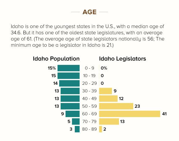 StateImpact Legislature Demographics