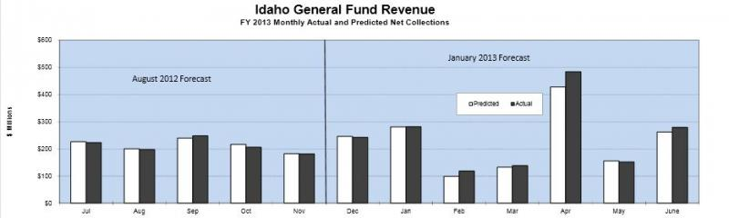 Revenue report, budget