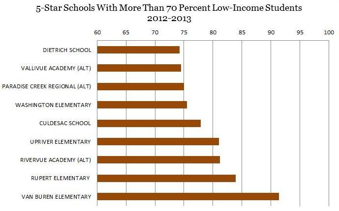 Credit Data: Idaho Dept. of Education | Chart: Emilie Ritter Saunders