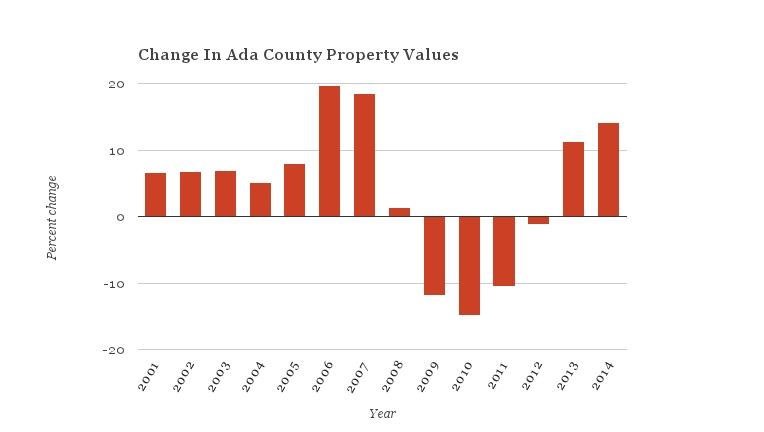 chart, home values