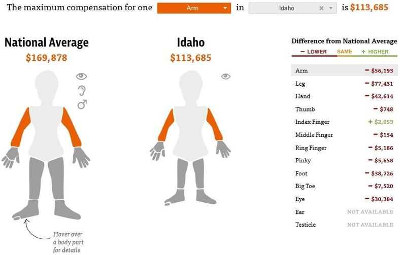 An investigative report from ProPublica and NPR highlights the disparities between different state workers compensation policies. In Idaho, the payouts for loss of most body parts is below the national average.