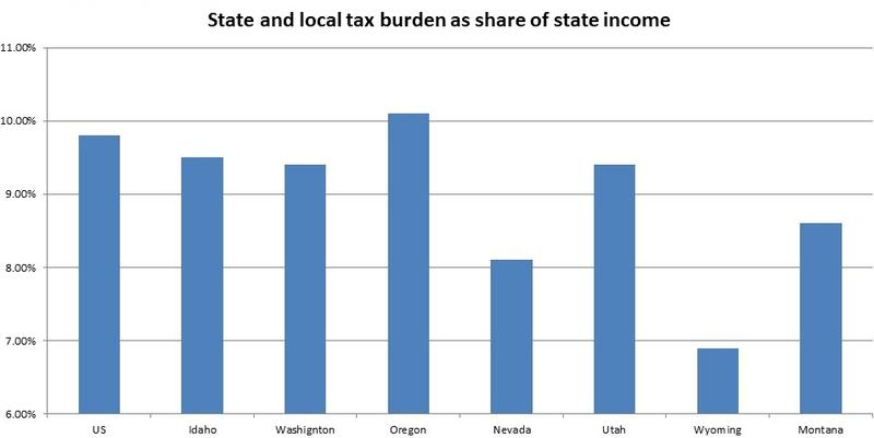 This shows how much of a state's income goes to state and local taxes in Idaho and its neighbors.
