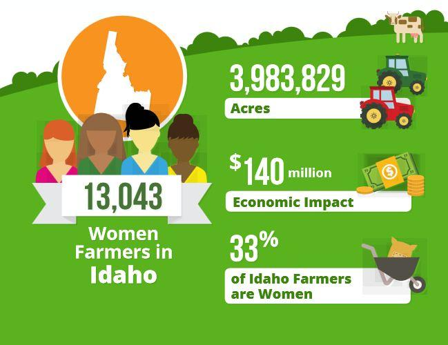 Female farmers in Idaho contribute $140 million to the economy.