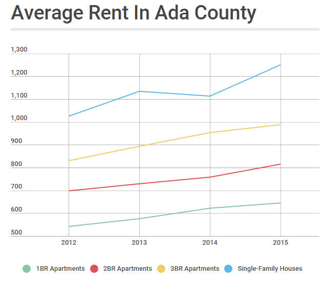 We combined data from Mountain States Appraisal and Consulting, INC. and Southwest Idaho Chapter of the National Association of Residential Property Management to show average rents for 2BR - 5BR single-family houses and apartments in both large and small