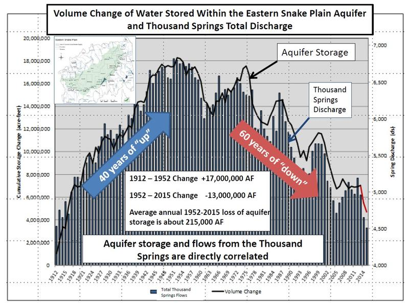This chart shows the history of the Eastern Snake Plain Aquifer over the last 100 years.