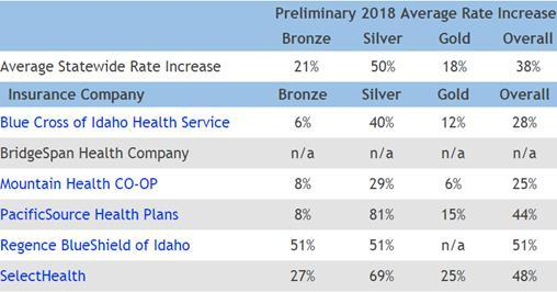 Governor Otter Wants To Drop Some Aca Requirements From Idaho Health