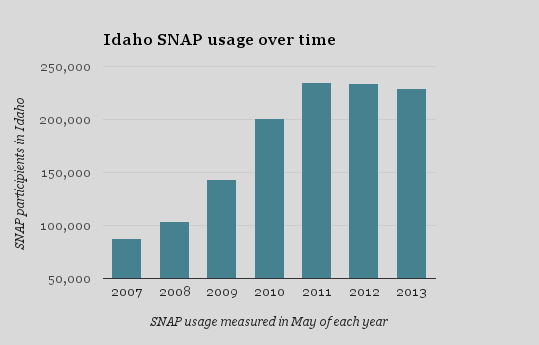 Data from Idaho Department of Health and Welfare
