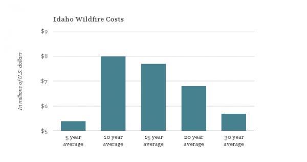 Idaho Wildfire Costs chart