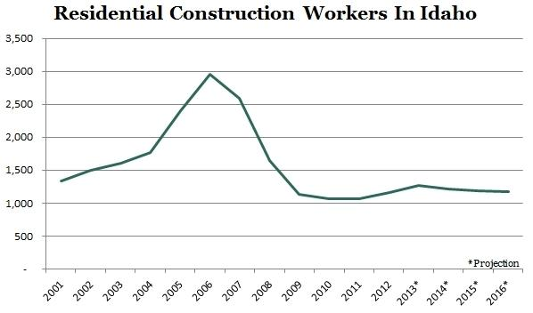 construction, housing market