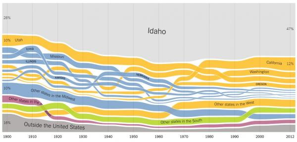 This data viz from the New York Times shows how Idaho's population has changed since 1900.