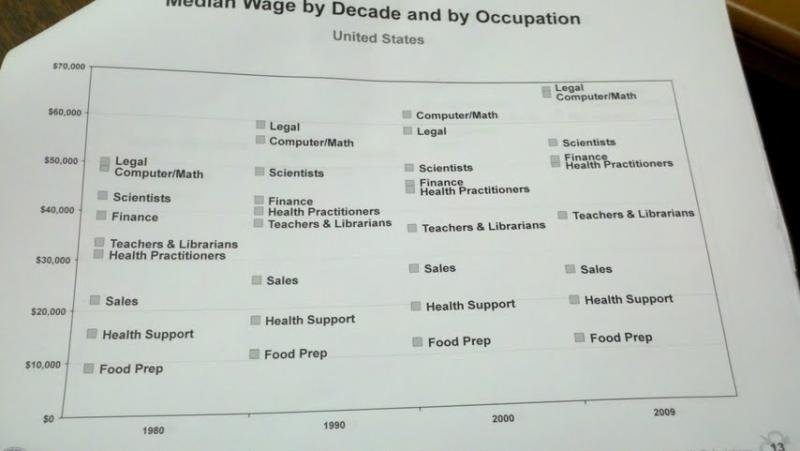 Here's a page out of Richard Deitz's book on changing wages.