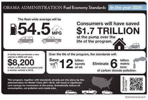 The new standards will apply to new passenger vehicles sold between 2017 and 2025