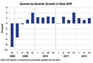 Quarter-to-quarter growth in real GDP