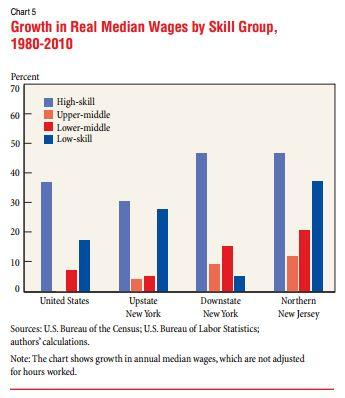 Growth in Real Median Wages by Skill Group, 1980-2010