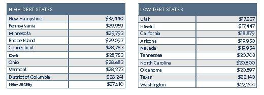 The highest and lowest debt states in the nation according to the report.