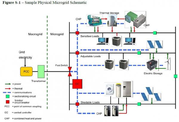 A theoretical layout for a micro-grid used in a community or business.