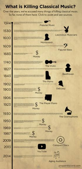 "Andy Doe's chart on ""the crisis of classical music"" - since 1324"