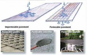 Permeable pavement has openings that allow water to pass through the surface into the soil. Green alleys can be formed in multiple ways, including permeable asphalt, permeable concrete, and permeable pavers.