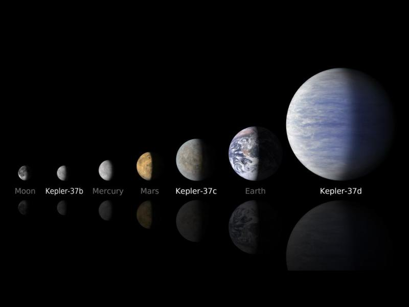 A comparison of the Kepler-37 system's planets, to our moon and the planets in our solar system