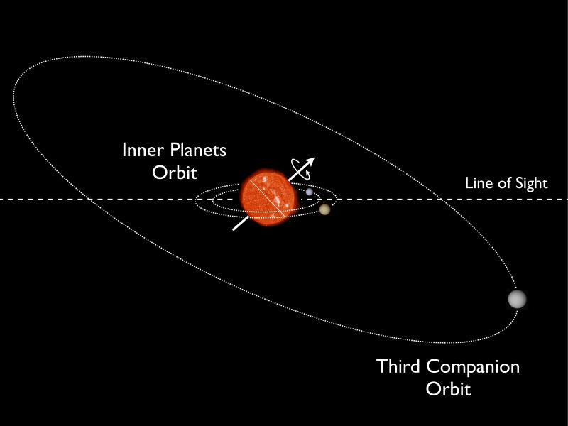 The Kepler-56 system