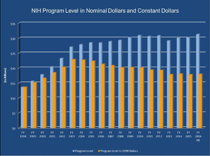 NIH funding since 1998. When factoring inflation, funding has dropped by more than 22 percent since 2003.