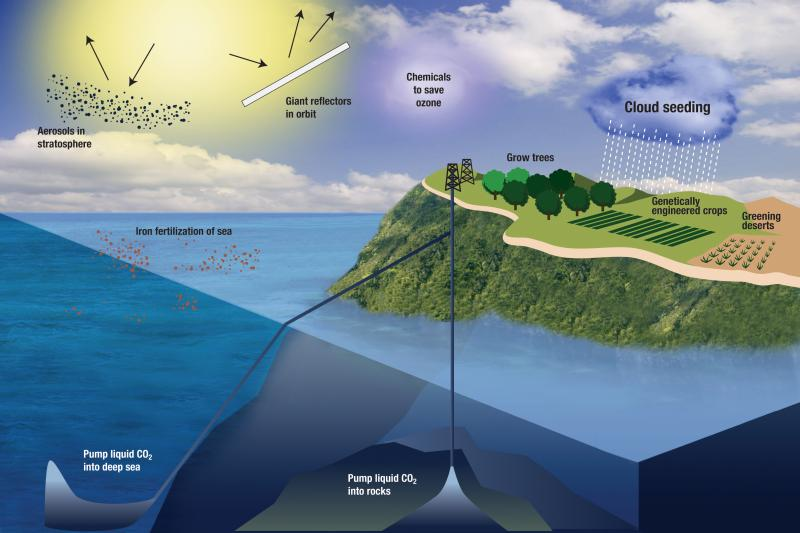 Schematic showing the major geoengineering strategies in the scientific literature. Among those discussed in this piece are aerosols in the stratosphere and iron fertilization of the oceans.