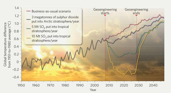 How will temperatures change in the future? This figure shows what computer models say is possible with different Solar Radiation Management techniques.