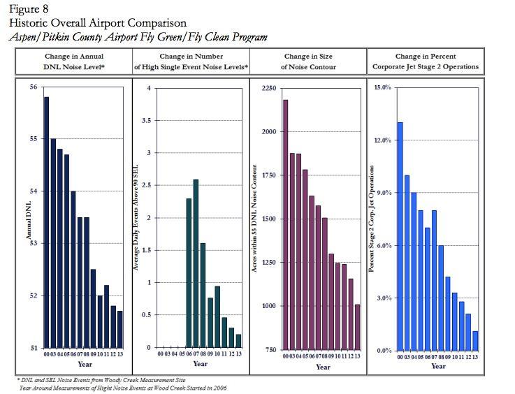 Historic Overall Airport Comparison