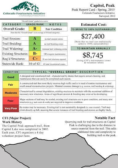 report card for Capitol Peak