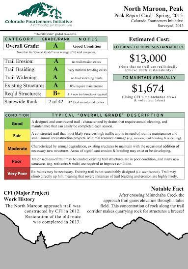 report card for North Maroon Peak