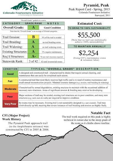 report card for Pyramid Peak