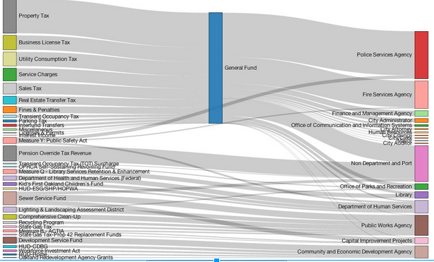 Data visualization of Oakland's budget (2012-13) created by Open Budget Oakland
