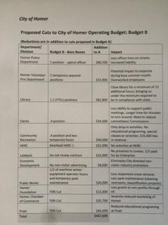 Budget B Impacts
