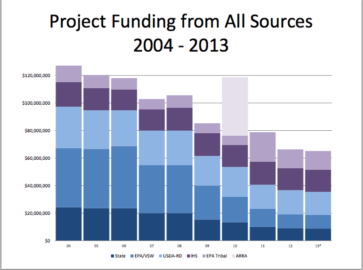 This chart shows the sharp decline in funding for rural water and sewer projects in Alaska. Visit http://dhss.alaska.gov/ahcc/Documents/meetings/201408/GriffithBlackRuralSanitationPresentation.pdf to see the rest of the presentation.