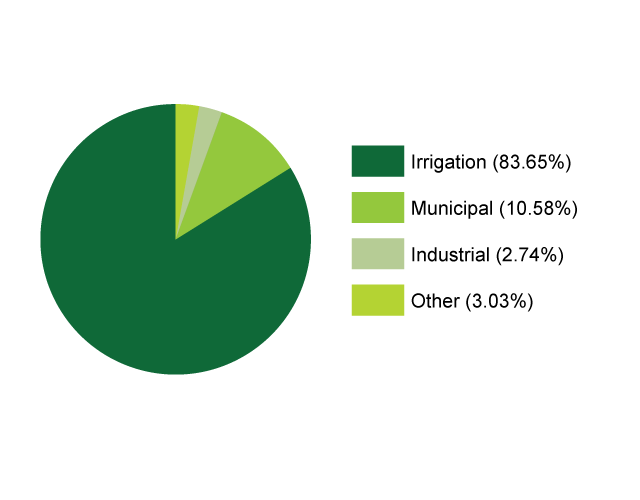In Kansas, irrigation accounts for more water usage than municipal and industrial uses combined: