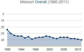 Missouri's health ranking dropped from 24th in 1990 to 40th in 2011.