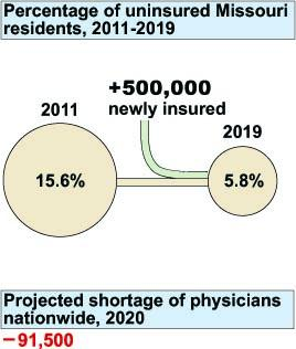 According to the Missouri Hospital Association, some 500,000 additional people will enroll in health insurance between now and 2019.  That's expected to put some serious strain on the rural health system.  Click through for more graphics.